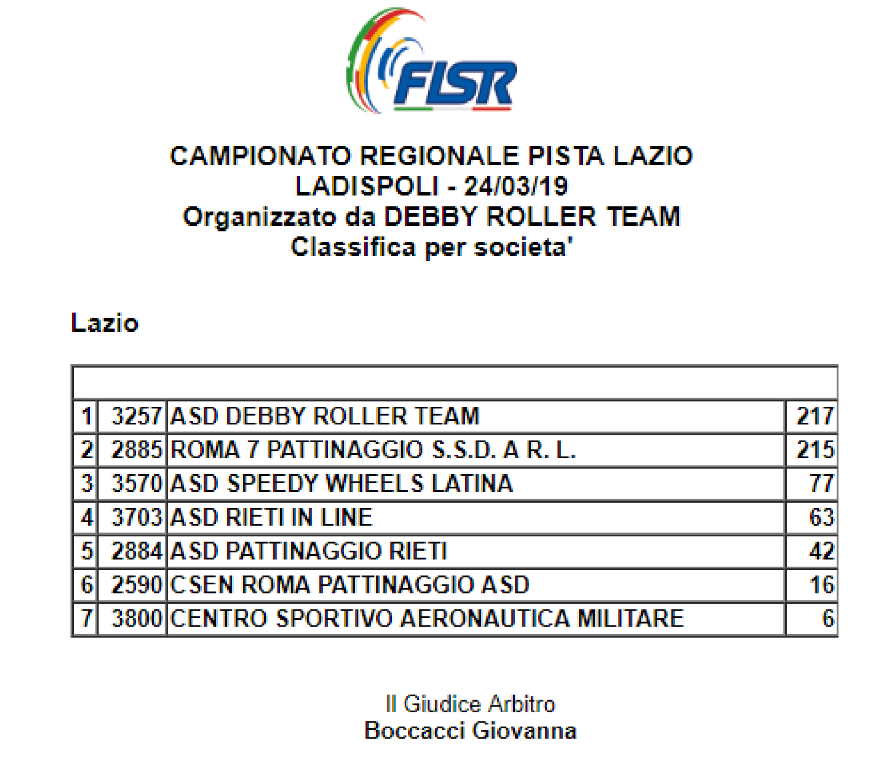 Campionato-Regionale-Pista-2019-Classifica