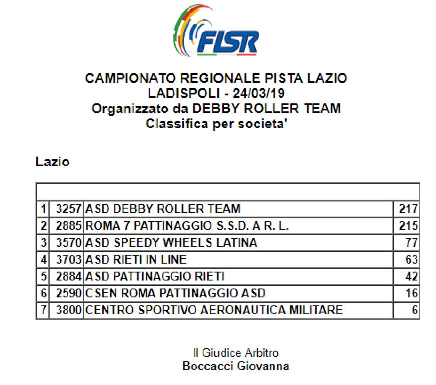 Campionato Regionale Pista 2019 Classifica